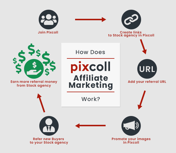 How does Pixcoll Affiliate marketing work?