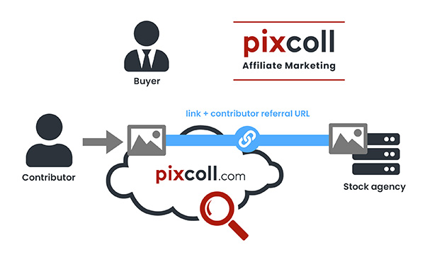 Create links to Stock agency in Pixcoll